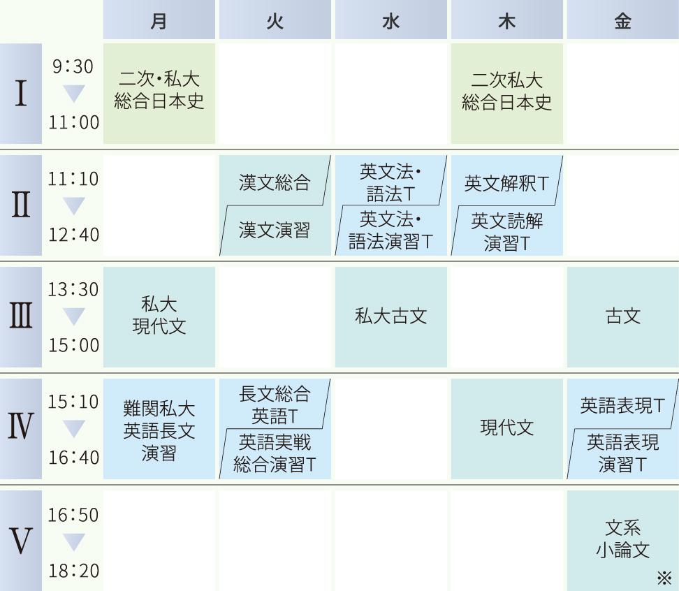 難関私立大学コースの時間割例