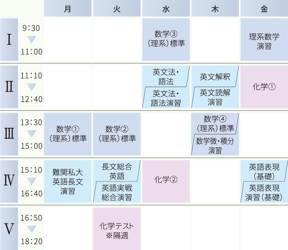 総合私立大学コースの時間割例