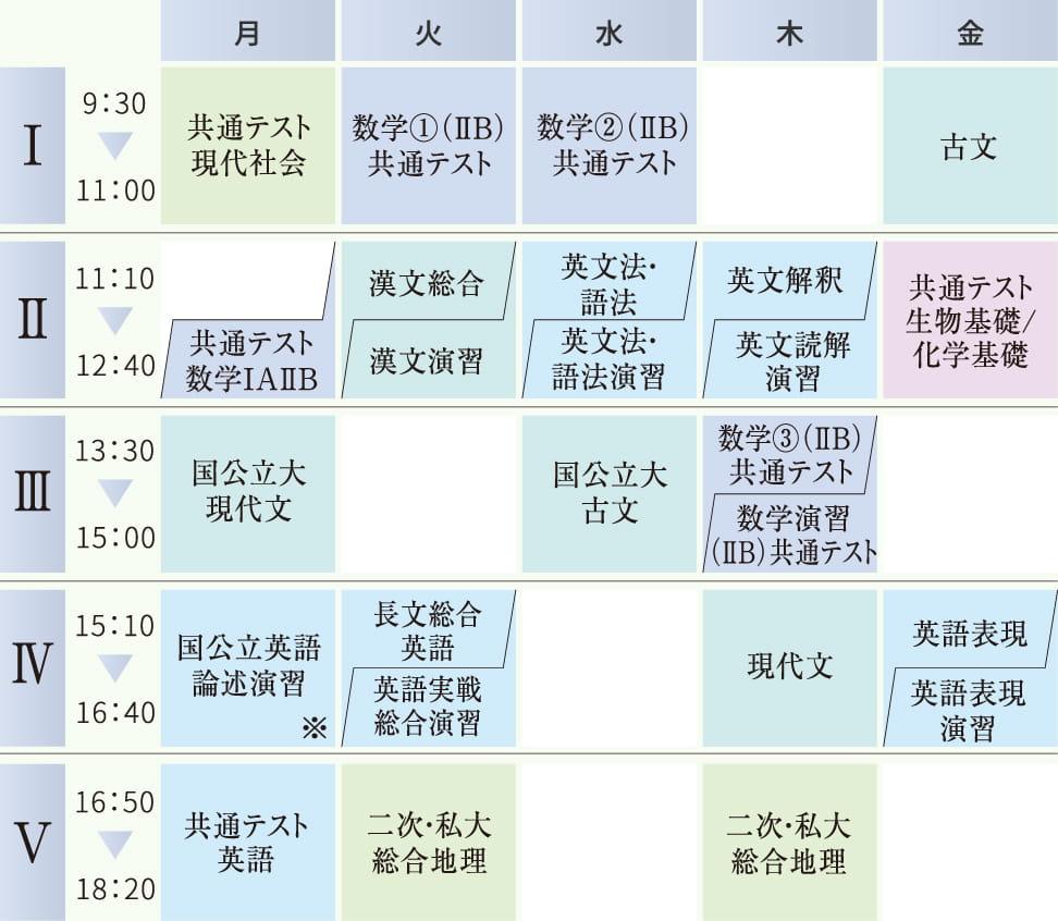 総合国公立大学コースの時間割例